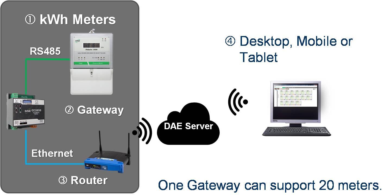 DAE Cloud Metering System